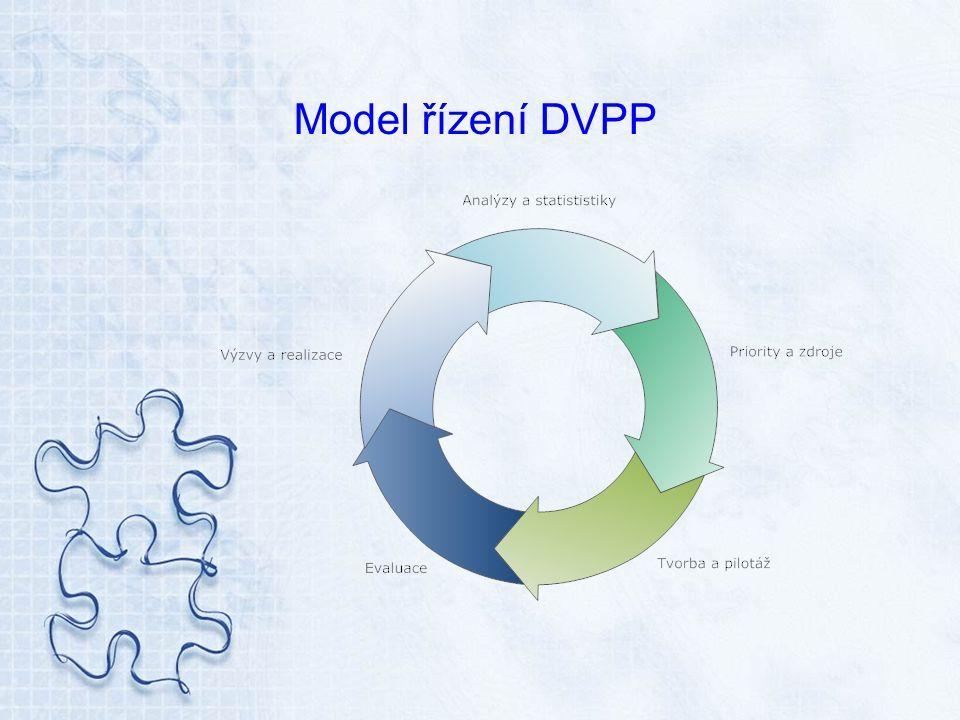 Přidaná hodnota projektu Garance kvality v oblasti DVPP Motivace poskytovatelů DVPP ke zvyšování kvality nabízených vzdělávacích programů Informační a metodická podpora DVPP Motivace pedagogů ke zvýšení účasti na DVPP Kompatibilita DVPP se celoživotním vzděláváním dospělých