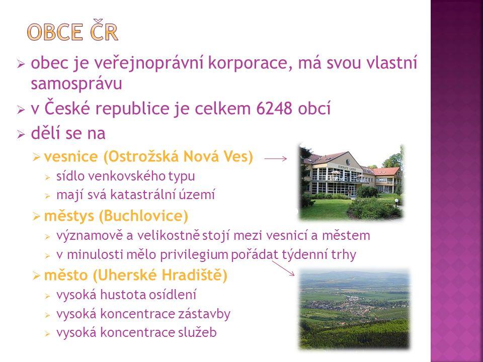  obec je veřejnoprávní korporace, má svou vlastní samosprávu  v České republice je celkem 6248 obcí  dělí se na  vesnice (Ostrožská Nová Ves)  sídlo venkovského typu  mají svá katastrální území  městys (Buchlovice)  významově a velikostně stojí mezi vesnicí a městem  v minulosti mělo privilegium pořádat týdenní trhy  město (Uherské Hradiště)  vysoká hustota osídlení  vysoká koncentrace zástavby  vysoká koncentrace služeb