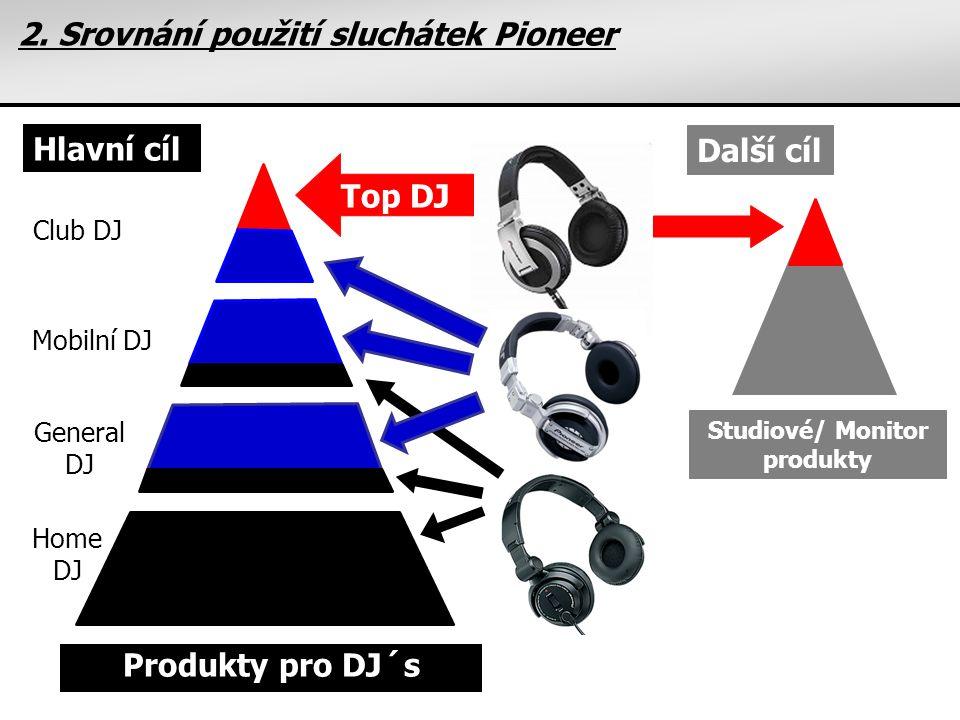 2. Srovnání použití sluchátek Pioneer Club DJ Mobilní DJ General DJ Home DJ Top DJ Hlavní cíl Další cíl Produkty pro DJ´s Studiové/ Monitor produkty