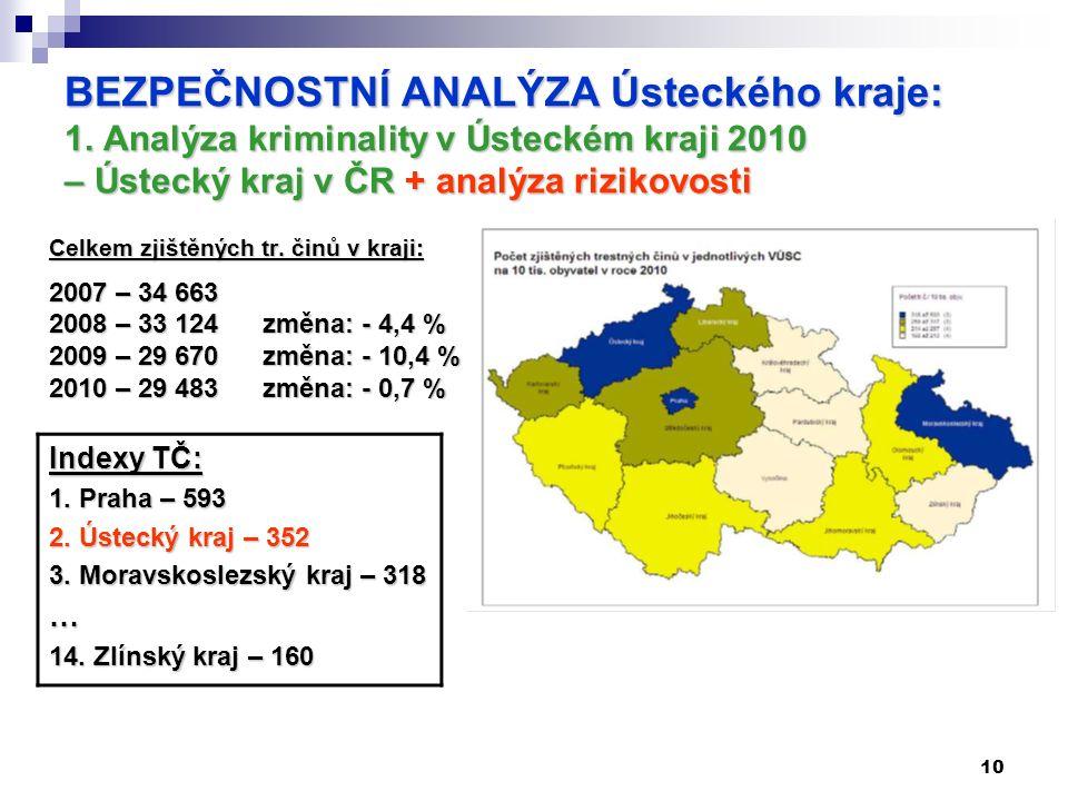 10 BEZPEČNOSTNÍ ANALÝZA Ústeckého kraje: 1. Analýza kriminality v Ústeckém kraji 2010 – Ústecký kraj v ČR + analýza rizikovosti Celkem zjištěných tr.