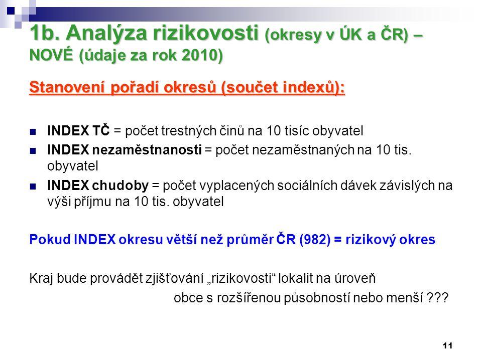 11 1b. Analýza rizikovosti (okresy v ÚK a ČR) – NOVÉ (údaje za rok 2010) Stanovení pořadí okresů (součet indexů): INDEX TČ = počet trestných činů na 1