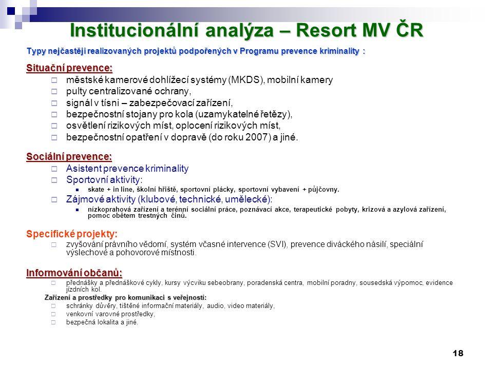18 Institucionální analýza – Resort MV ČR Typy nejčastěji realizovaných projektů podpořených v Programu prevence kriminality : Situační prevence:  mě