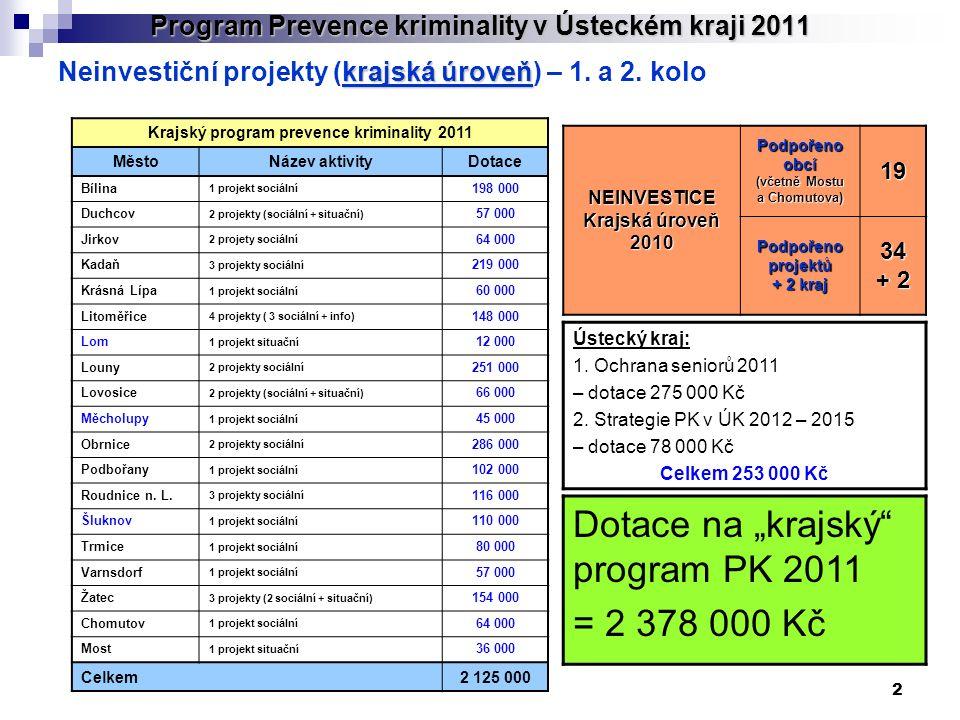 2 Program Prevence kriminality v Ústeckém kraji 2011 krajská úroveň Neinvestiční projekty (krajská úroveň) – 1. a 2. kolo NEINVESTICE Krajská úroveň 2