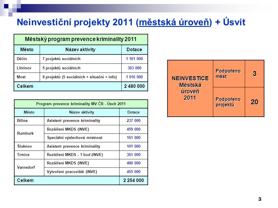 3 Neinvestiční projekty 2011 (městská úroveň) + Úsvit Městský program prevence kriminality 2011 MěstoNázev aktivityDotace Děčín7 projektů sociálních1