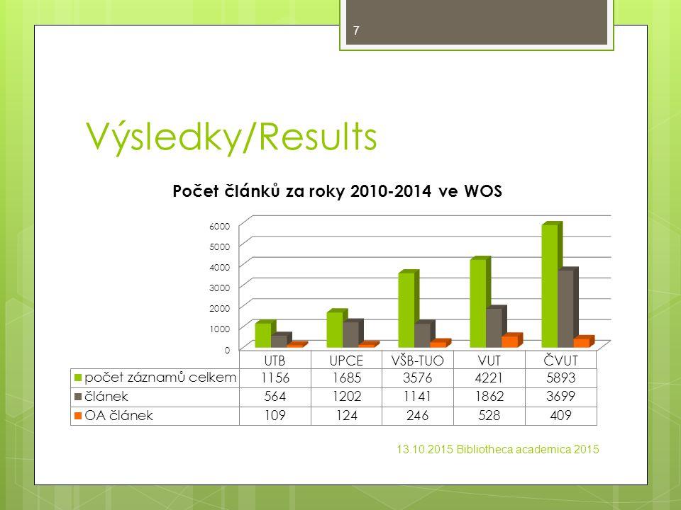 Výsledky/Results 13.10.2015 Bibliotheca academica 2015 7