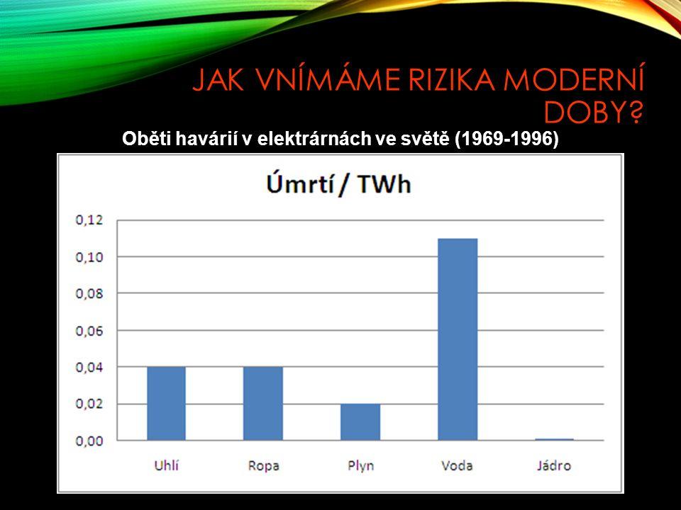Oběti havárií v elektrárnách ve světě (1969-1996) JAK VNÍMÁME RIZIKA MODERNÍ DOBY