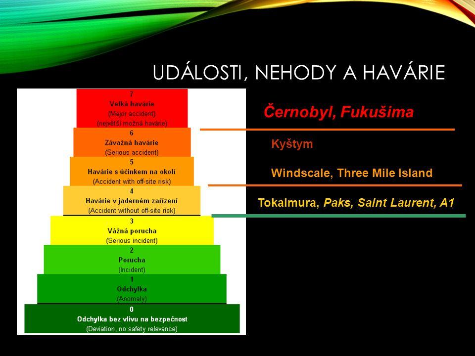 UDÁLOSTI, NEHODY A HAVÁRIE Černobyl, Fukušima Kyštym Windscale, Three Mile Island Tokaimura, Paks, Saint Laurent, A1