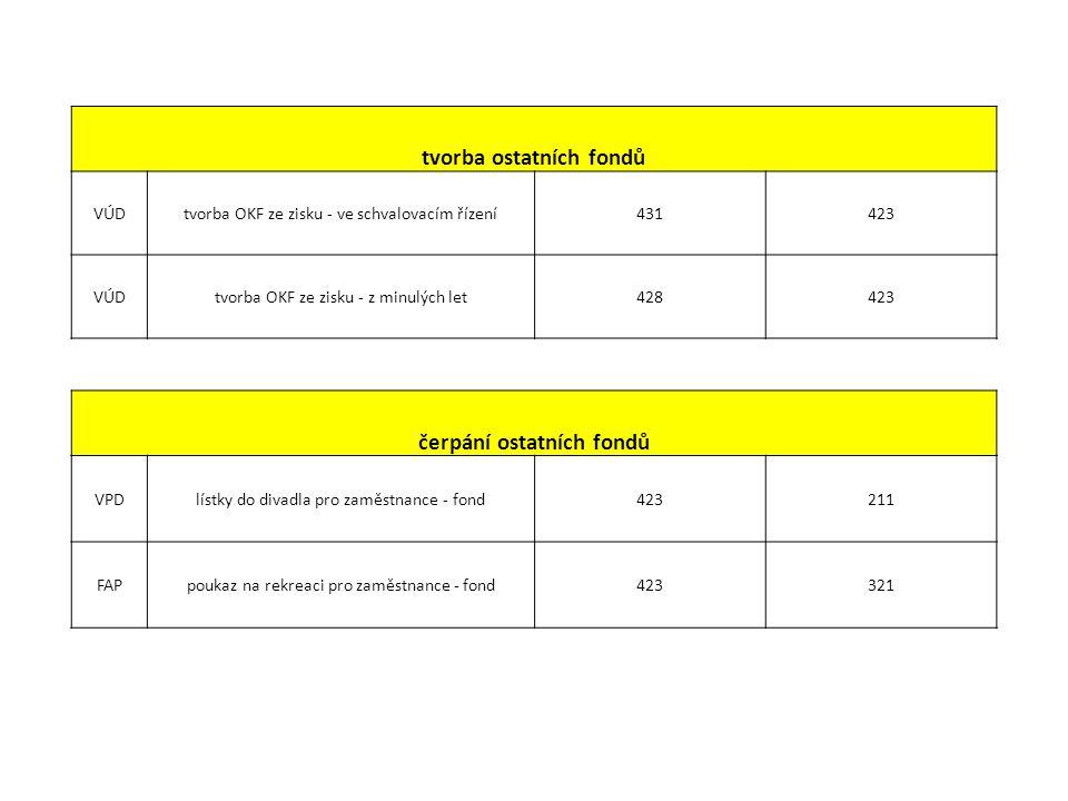 tvorba ostatních fondů VÚDtvorba OKF ze zisku - ve schvalovacím řízení431423 VÚDtvorba OKF ze zisku - z minulých let428423 čerpání ostatních fondů VPDlístky do divadla pro zaměstnance - fond423211 FAPpoukaz na rekreaci pro zaměstnance - fond423321