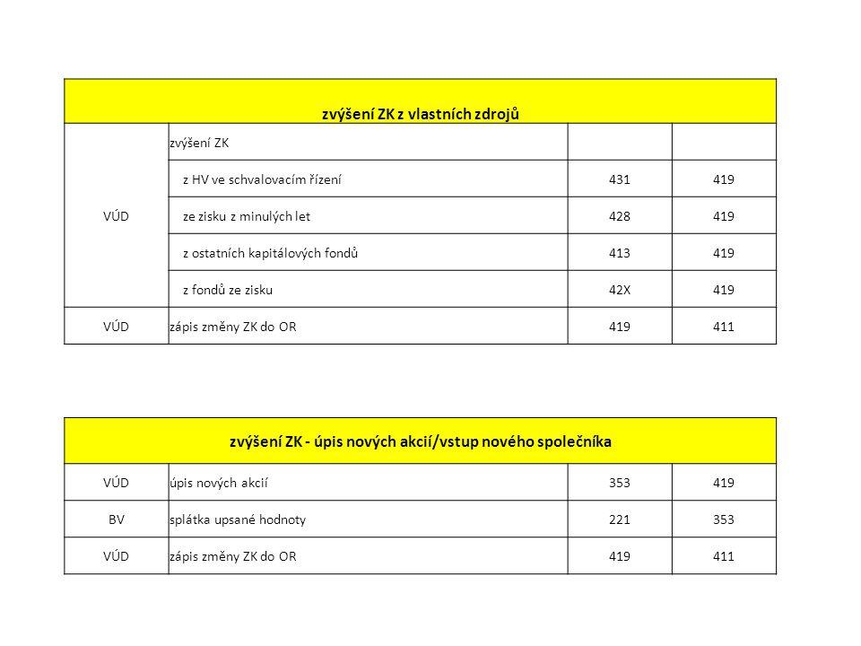 zvýšení ZK z vlastních zdrojů VÚD zvýšení ZK z HV ve schvalovacím řízení431419 ze zisku z minulých let428419 z ostatních kapitálových fondů413419 z fondů ze zisku42X419 VÚDzápis změny ZK do OR419411 zvýšení ZK - úpis nových akcií/vstup nového společníka VÚDúpis nových akcií353419 BVsplátka upsané hodnoty221353 VÚDzápis změny ZK do OR419411