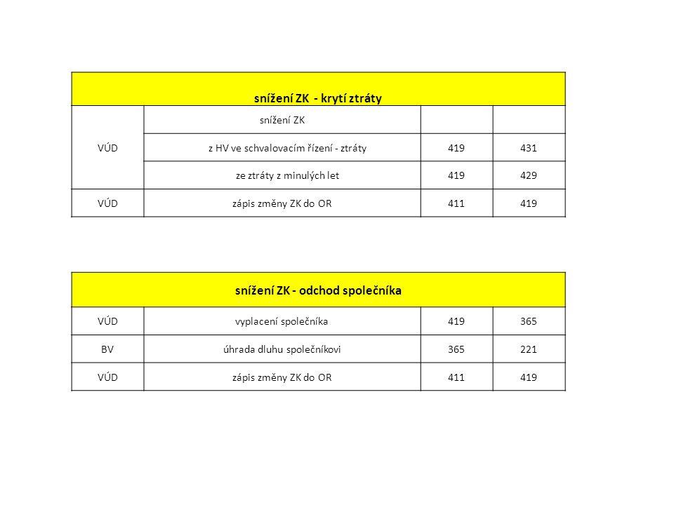 snížení ZK - krytí ztráty VÚD snížení ZK z HV ve schvalovacím řízení - ztráty419431 ze ztráty z minulých let419429 VÚDzápis změny ZK do OR411419 snížení ZK - odchod společníka VÚDvyplacení společníka419365 BVúhrada dluhu společníkovi365221 VÚDzápis změny ZK do OR411419