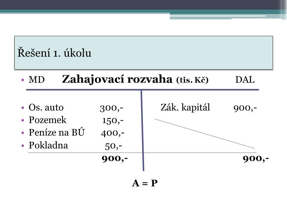 Řešení 1. úkolu MD Zahajovací rozvaha (tis. Kč) DAL Os.