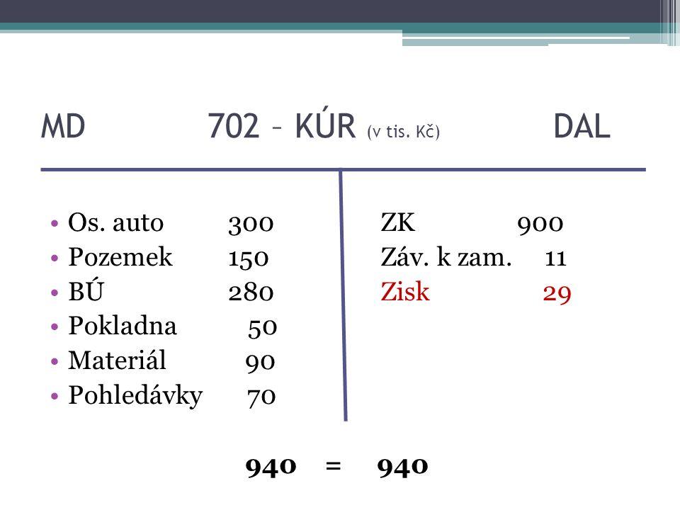 MD 702 – KÚR (v tis. Kč) DAL Os. auto 300 ZK900 Pozemek 150Záv.