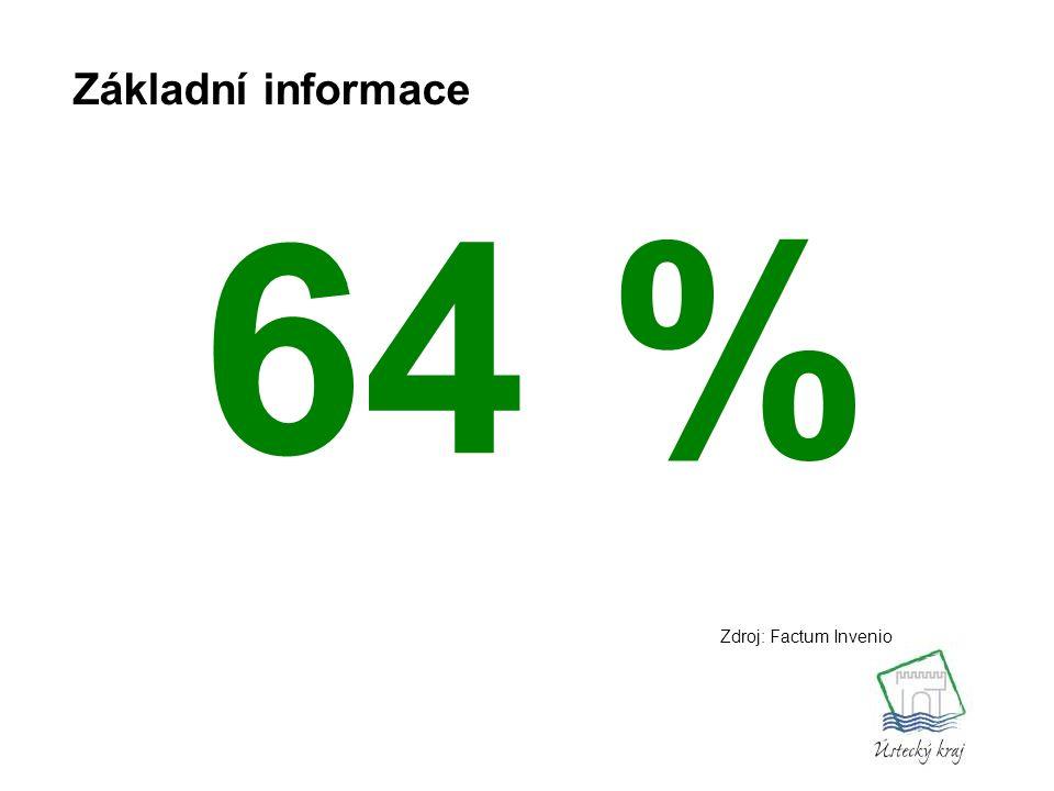 64 % Základní informace Zdroj: Factum Invenio