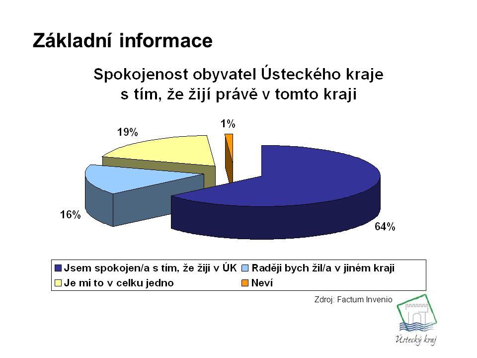 Zdroj: ČSÚ Základní informace