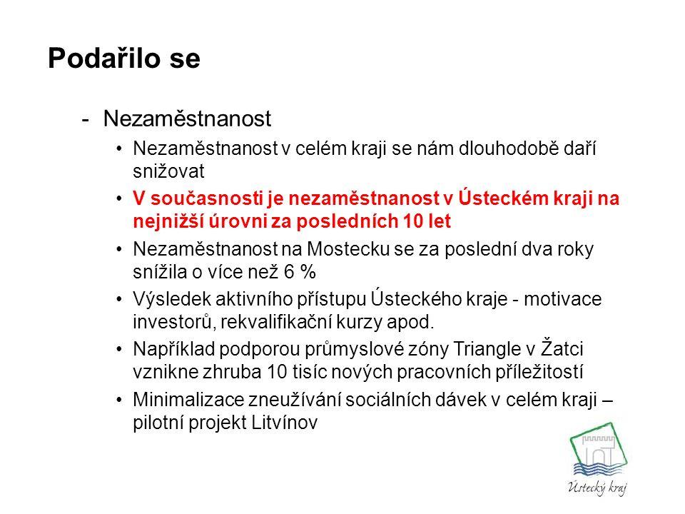-Nezaměstnanost Nezaměstnanost v celém kraji se nám dlouhodobě daří snižovat V současnosti je nezaměstnanost v Ústeckém kraji na nejnižší úrovni za posledních 10 let Nezaměstnanost na Mostecku se za poslední dva roky snížila o více než 6 % Výsledek aktivního přístupu Ústeckého kraje - motivace investorů, rekvalifikační kurzy apod.