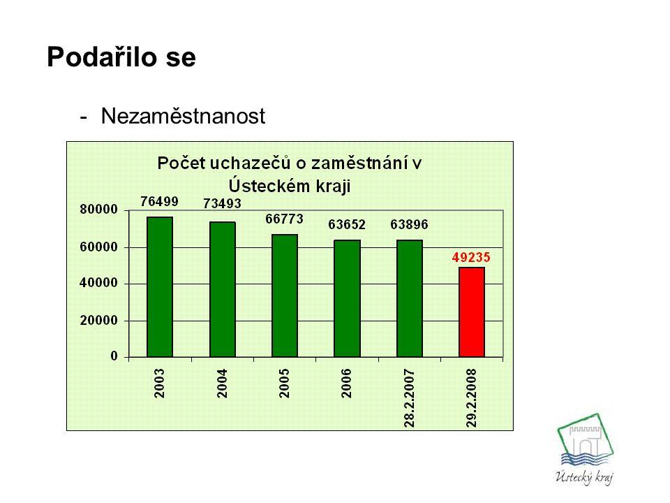 -Školství Výdaje na vzdělávání představují nejvyšší část výdajů z rozpočtu Ústeckého kraje V roce 2008 dosáhnou výdaje z rozpočtu kraje částky 7 miliard Kč Do rekonstrukcí a výstavby školských zařízení na Mostecku investoval Ústecký kraj v letech 2005 až 2008 105 milionů Kč Stěžejním posláním Ústeckého kraje je zabezpečit střední a vyšší odborné vzdělávání a související služby Ústecký kraj je zřizovatelem 149 škol (cca 75 tisíc studentů, 4500 pedagogických pracovníků)