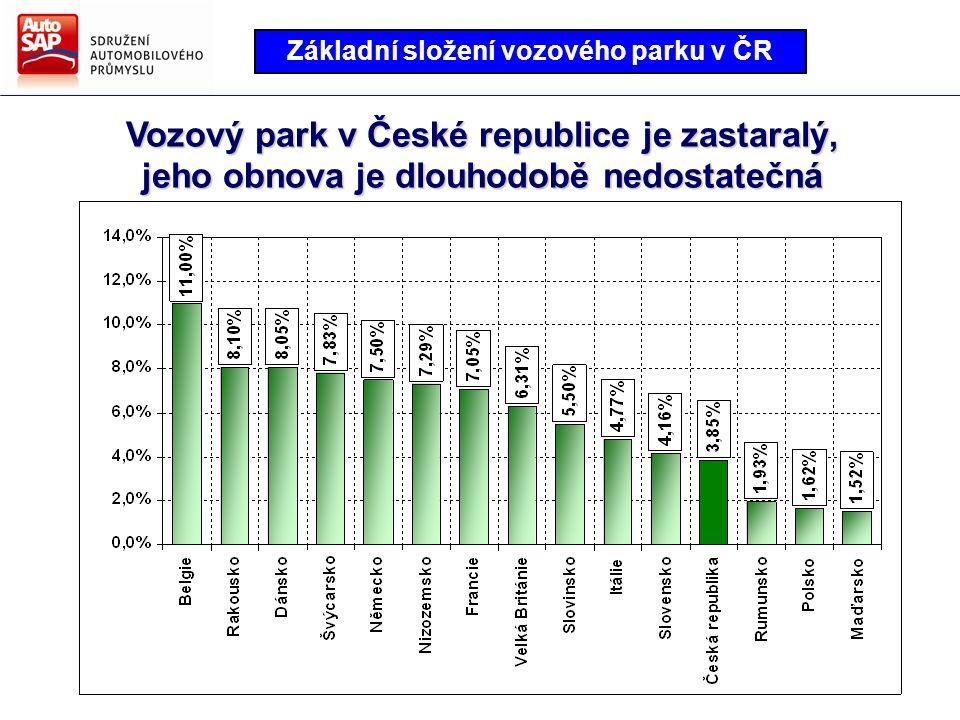 Vozový park v České republice je zastaralý, jeho obnova je dlouhodobě nedostatečná Základní složení vozového parku v ČR