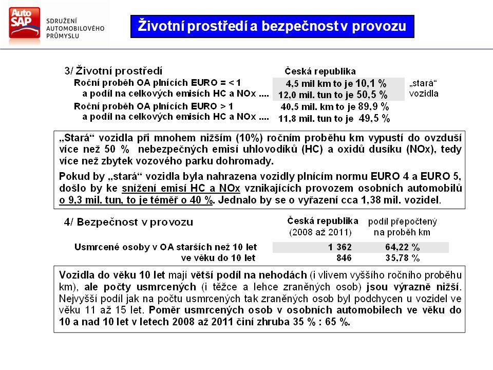 Vliv složení vozového parku v ČR na životní prostředí