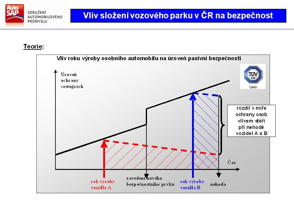Směry hlavních činností AutoSAP Strategie AutoSAP pro další období Vliv složení vozového parku v ČR na bezpečnost