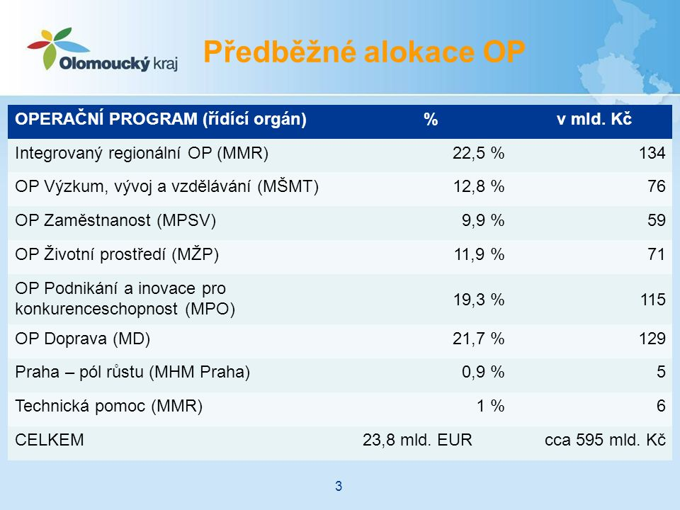Předběžné alokace OP OPERAČNÍ PROGRAM (řídící orgán)% v mld.