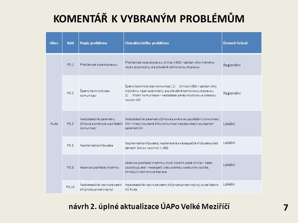 KOMENTÁŘ K VYBRANÝM PROBLÉMŮM 7 návrh 2. úplné aktualizace ÚAPo Velké Meziříčí ObecKódPopis problémuCharakteristika problémuÚroveň řešení Ruda PD.1Pře