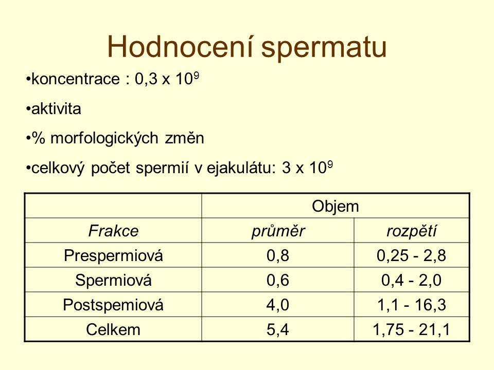Hodnocení spermatu Objem Frakceprůměrrozpětí Prespermiová0,80,25 - 2,8 Spermiová0,60,4 - 2,0 Postspemiová4,01,1 - 16,3 Celkem5,41,75 - 21,1 koncentrac