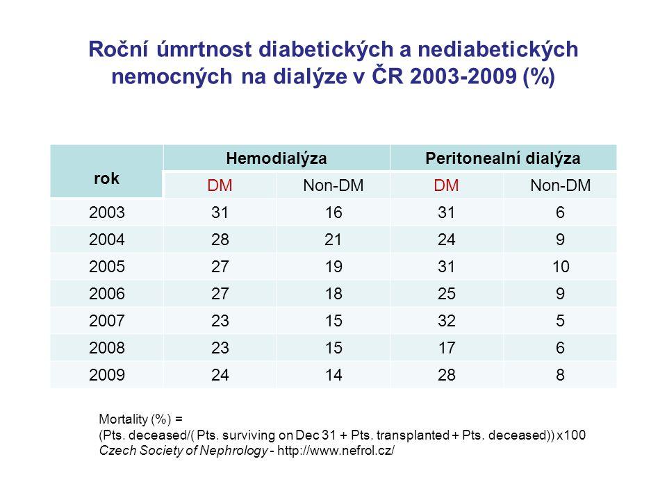 Roční úmrtnost diabetických a nediabetických nemocných na dialýze v ČR 2003-2009 (%) rok HemodialýzaPeritonealní dialýza DMNon-DMDMNon-DM 20033116316 20042821249 200527193110 20062718259 20072315325 20082315176 20092414288 Mortality (%) = (Pts.