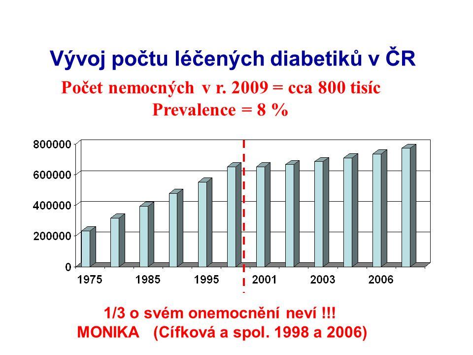 Zvyšující se prevalence vybraných komplikací diabetu v ČR (ÚZIS) % Rok Syndrom diabetické nohy - nejvyšší výdaje na péči o diabetiky -Roční výdaje na pac.