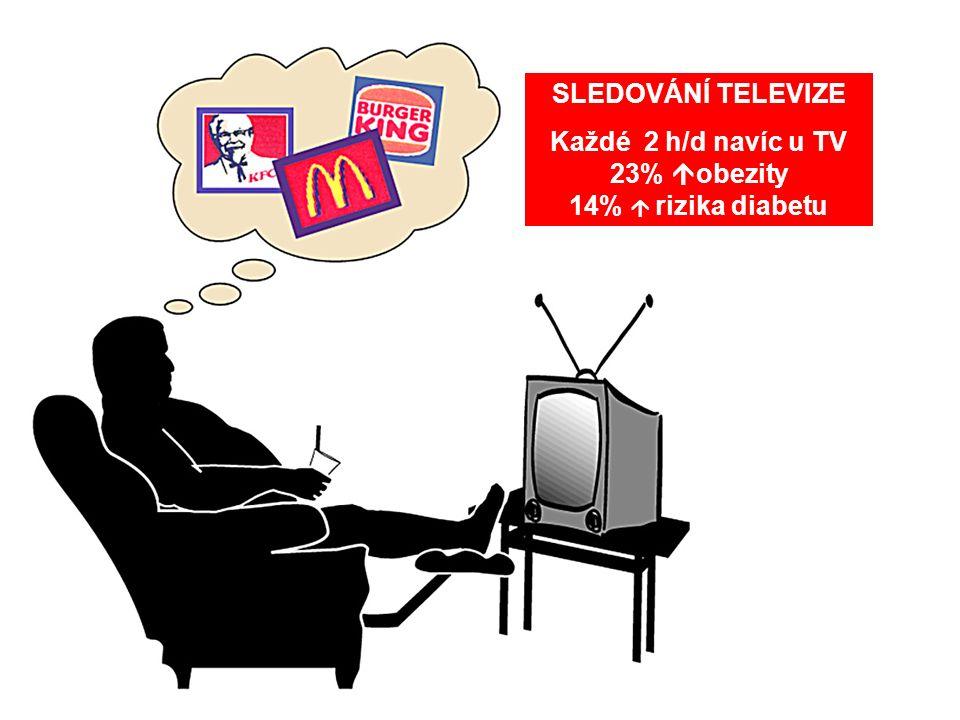 SLEDOVÁNÍ TELEVIZE Každé 2 h/d navíc u TV 23%  obezity 14%  rizika diabetu