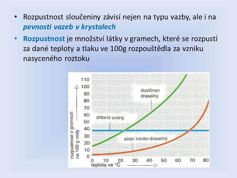 Rozpustnost sloučeniny závisí nejen na typu vazby, ale i na pevnosti vazeb v krystalech Rozpustnost je množství látky v gramech, které se rozpustí za dané teploty a tlaku ve 100g rozpouštědla za vzniku nasyceného roztoku