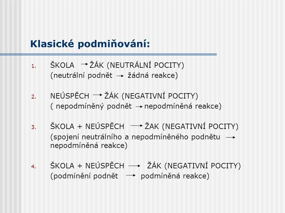 Klasické podmiňování: 1. ZVONEK PES (neutrální podnět žádná reakce) 2. POTRAVA SLINĚNÍ U PSA ( nepodmíněný podnět nepodmíněná reakce) 3. ZVONEK + POTR