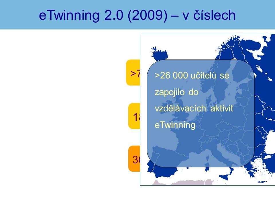 36 000 projektů / 1711 ČR 1837 škol z ČR >75 000 učitelů / 3108 ČR eTwinning 2.0 (2009) – v číslech >26 000 učitelů se zapojilo do vzdělávacích aktivit eTwinning