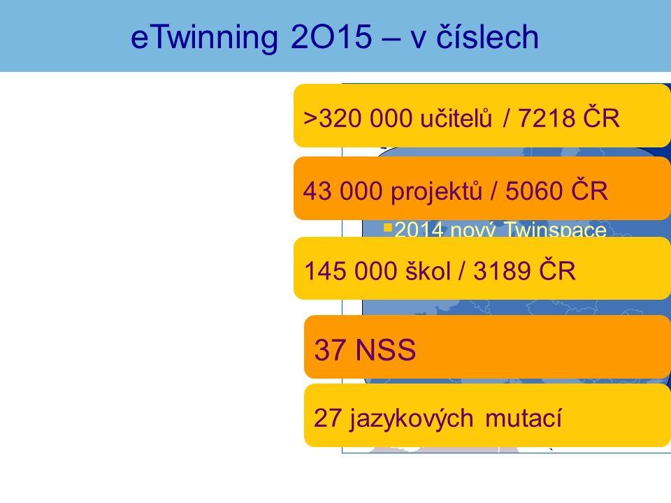 eTwinning 2O15 – v číslech  2013 eTwinning Plus  2014 nový Twinspace  2015 eTwinning Live >320 000 učitelů / 7218 ČR 43 000 projektů / 5060 ČR 145 000 škol / 3189 ČR 37 NSS 27 jazykových mutací