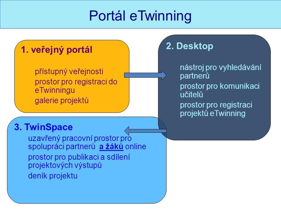 3. TwinSpace uzavřený pracovní prostor pro spolupráci partnerů a žáků online prostor pro publikaci a sdílení projektových výstupů deník projektu 2. De