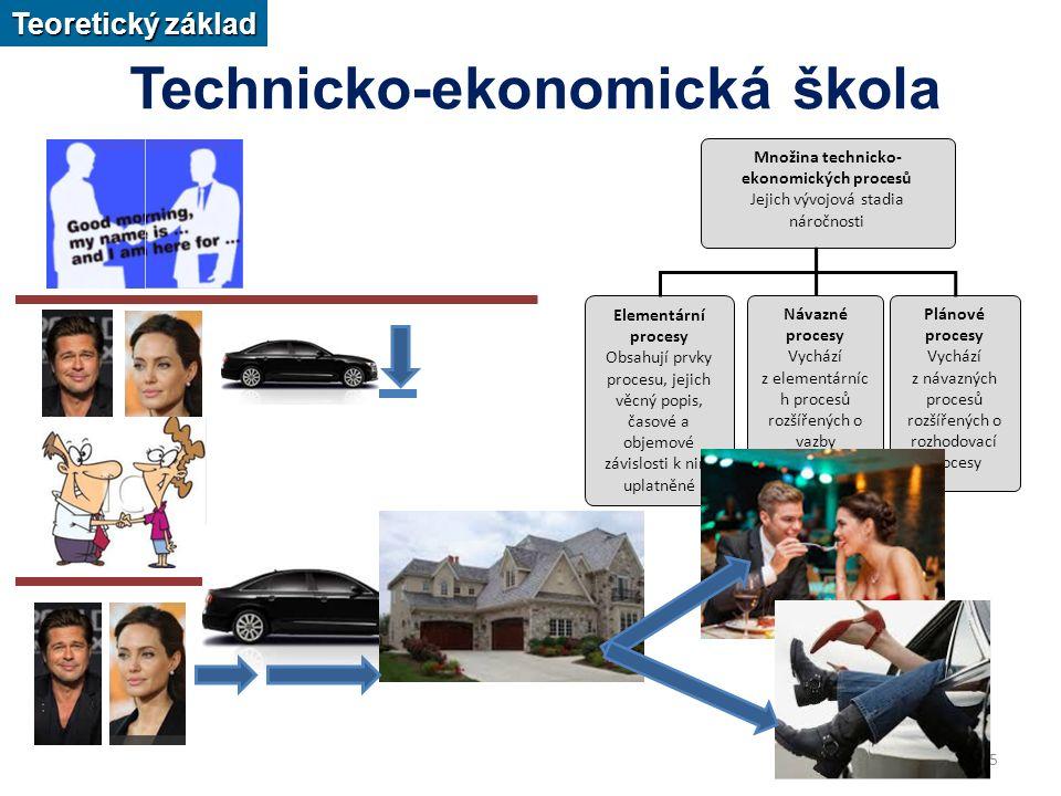 5 Technicko-ekonomická škola Množina technicko- ekonomických procesů Jejich vývojová stadia náročnosti Elementární procesy Obsahují prvky procesu, jejich věcný popis, časové a objemové závislosti k nim uplatněné Návazné procesy Vychází z elementárníc h procesů rozšířených o vazby Plánové procesy Vychází z návazných procesů rozšířených o rozhodovací procesy Teoretický základ