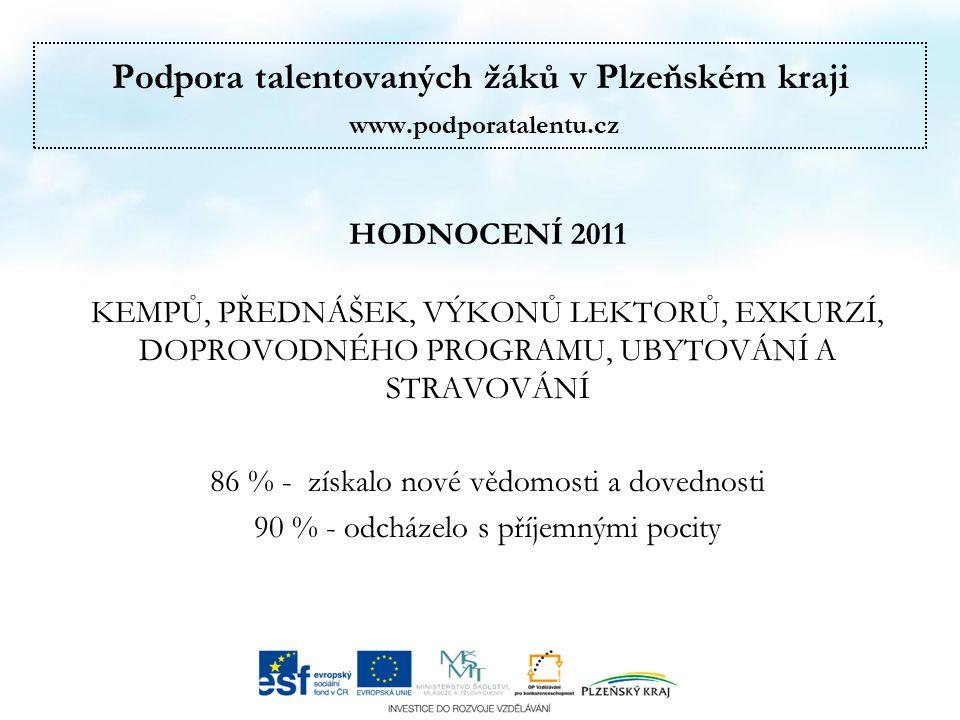 Podpora talentovaných žáků v Plzeňském kraji www.podporatalentu.cz HODNOCENÍ 2011 12345 Jak celkově hodnotíte kemp?72 %27 %1 %0 % Jak hodnotíte přednášky?78 %19 %2 %1 %0 % Jak hodnotíte výkon lektorů?91 %8 %1 %0 % Jak hodnotíte exkurze, návštěvy.