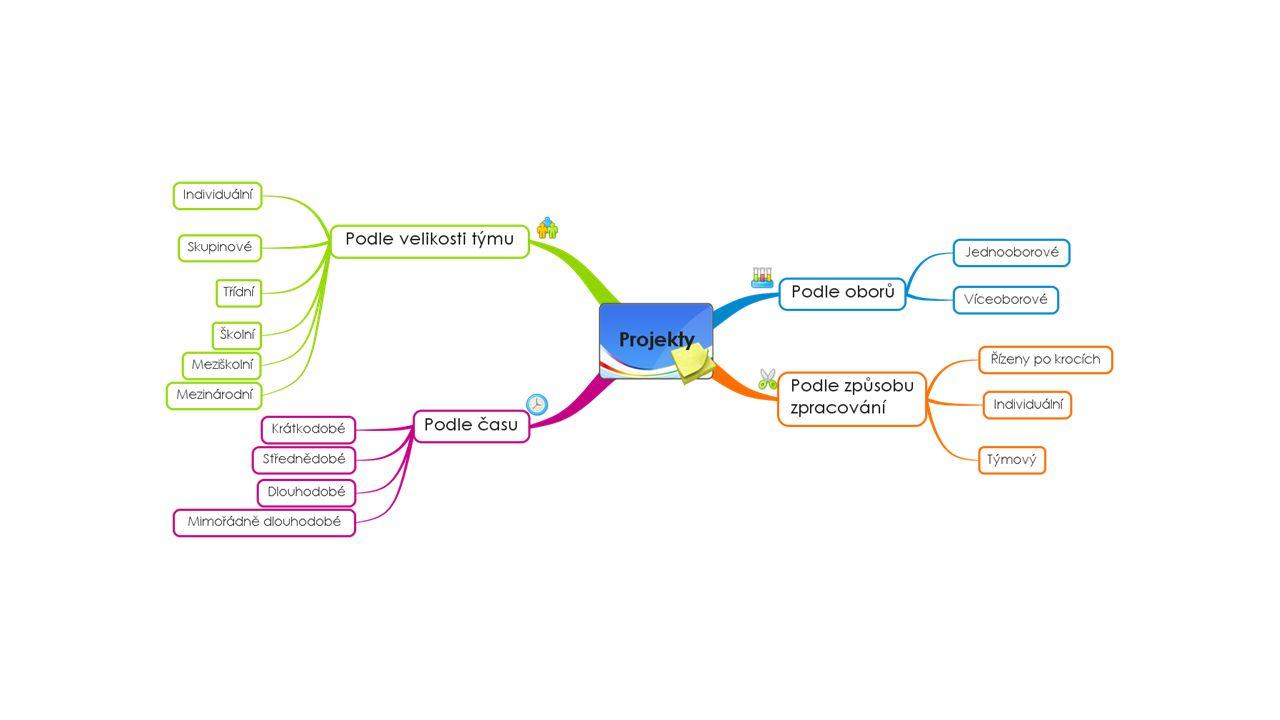 Projekt v systému Daný projekt ŠVP Klíčové kompetence Cíle projektu