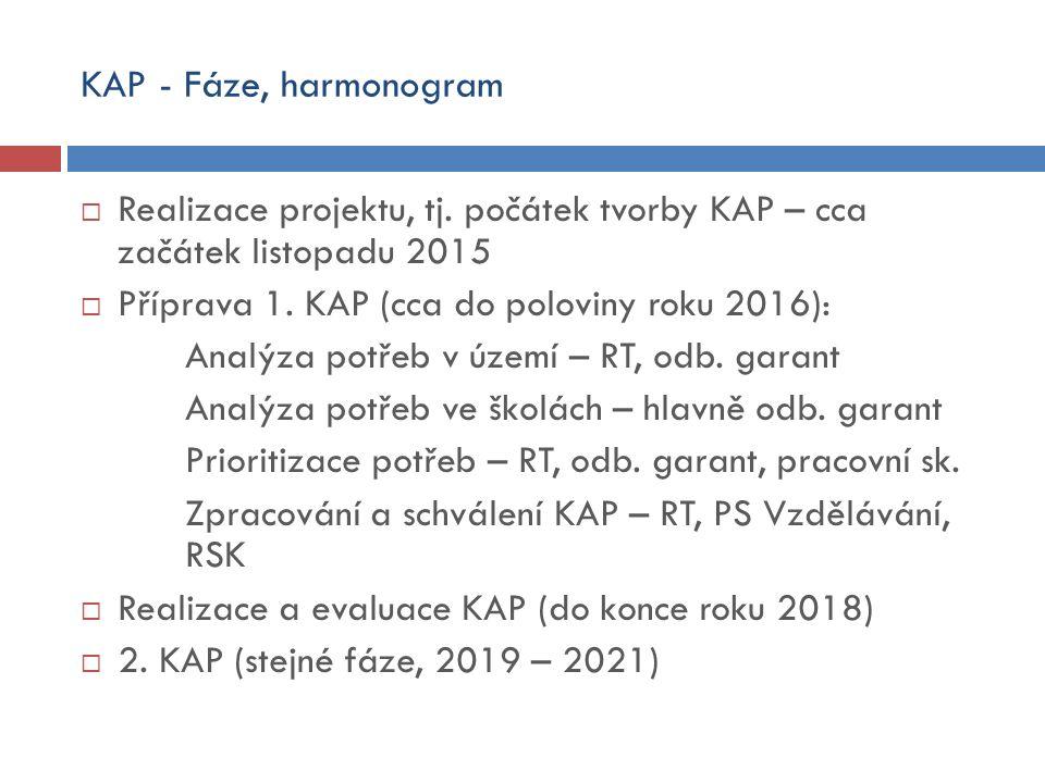 KAP - Fáze, harmonogram  Realizace projektu, tj. počátek tvorby KAP – cca začátek listopadu 2015  Příprava 1. KAP (cca do poloviny roku 2016): Analý