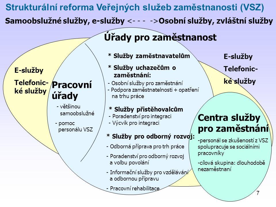 7 Strukturální reforma Veřejných služeb zaměstnanosti (VSZ) Centra služby pro zaměstnání -personál se zkušeností z VSZ spolupracuje se sociálními pracovníky -cílová skupina: dlouhodobě nezaměstnaní Úřady pro zaměstnanost * Služby zaměstnavatelům * Služby uchazečům o zaměstnání: - Osobní služby pro zaměstnání - Podpora zaměstnatelnosti + opatření na trhu práce Pracovní úřady - většinou samoobslužné - pomoc personálu VSZ * Služby pro odborný rozvoj: - Odborná příprava pro trh práce - Poradenství pro odborný rozvoj a volbu povolání - Informační služby pro vzdělávání a odbornou přípravu - Pracovní rehabilitace E-služby Telefonic- ké služby E-služby Telefonic- ké služby Samoobslužné služby, e-služby Osobní služby, zvláštní služby * Služby přistěhovalcům - Poradenství pro integraci - Výcvik pro integraci
