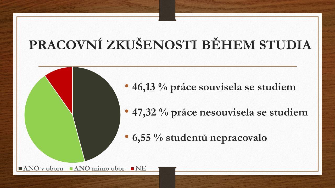 PRVNÍ ZAMĚSTNÁNÍ - HLEDÁNÍ 46,13 % Reakcí na inzerát 46,13 % 15,77 % Díky praxi, stáži během studia 15,77 % 14,58 % Sám/sama jsem kontaktoval/a zaměstnavatele 14,58 % 14,29 % S pomocí rodiny a přátel - 14,29 % 8,33 % Zahájil/a jsem podnikání - 8,33 % 4,76 % Přes personální agenturu 4,76 % 4,46 % Díky škole 4,46 % 7,44 % Jinak 7,44 %