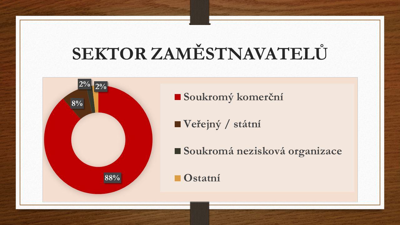 Zdroje Rozvojové a poradenské centrum VŠE http://rpc.vse.cz/wp-content/uploads/2010/11/Dotazník-20133.pdf