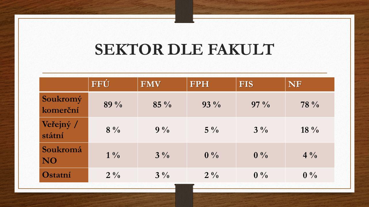 SEKTOR DLE FAKULT FFÚFMVFPHFISNF Soukromý komerční 89 %85 %93 %97 %78 % Veřejný / státní 8 %9 %5 %5 %3 %18 % Soukromá NO 1 %3 %0 % 4 % Ostatní 2 %3 %2 %0 %