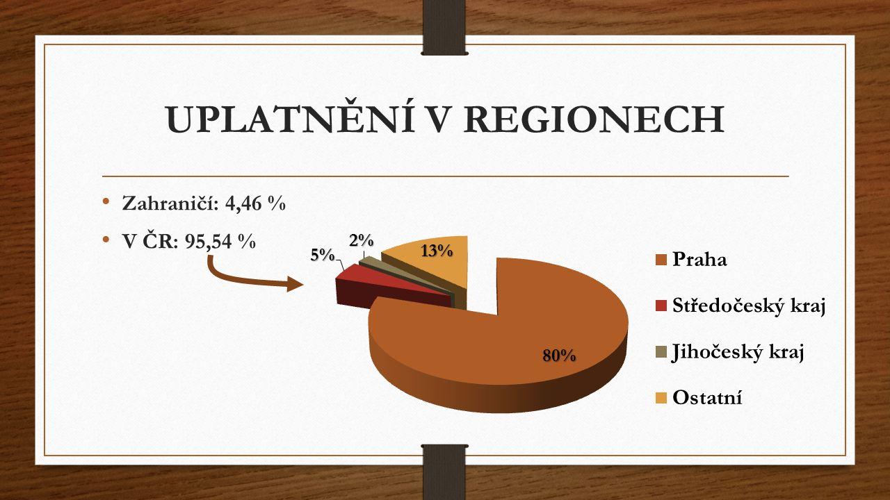 Zahraničí: 4,46 % V ČR: 95,54 % UPLATNĚNÍ V REGIONECH