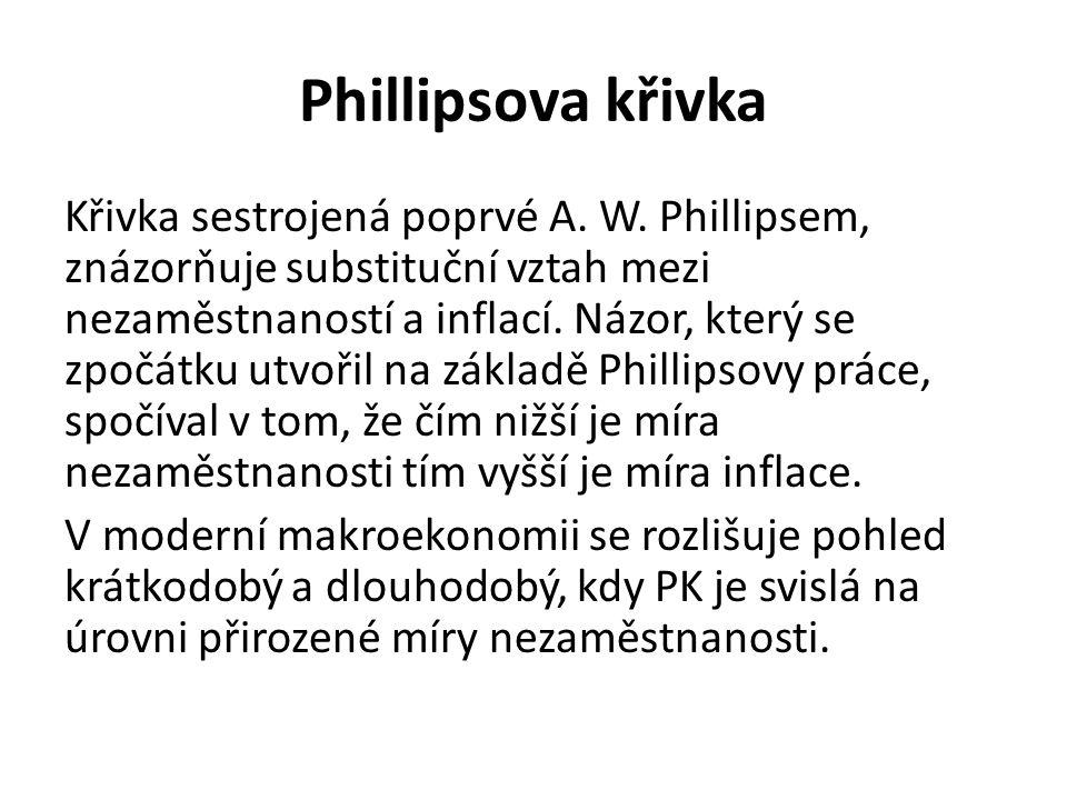Phillipsova křivka Křivka sestrojená poprvé A. W.