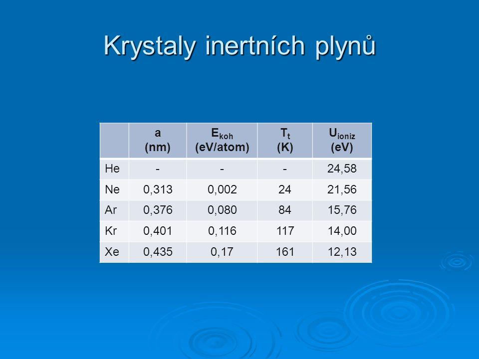 Krystaly inertních plynů a (nm) E koh (eV/atom) T t (K) U ioniz (eV) He---24,58 Ne0,3130,0022421,56 Ar0,3760,0808415,76 Kr0,4010,11611714,00 Xe0,4350,1716112,13