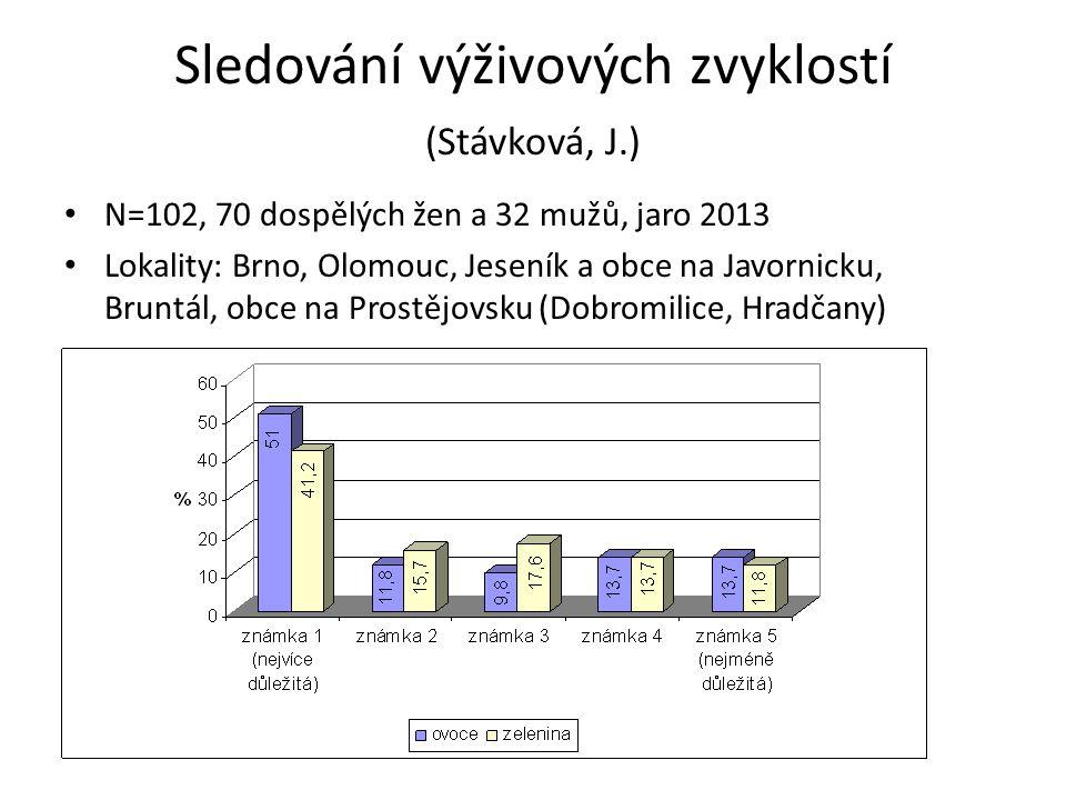 Sledování výživových zvyklostí (Stávková, J.) N=102, 70 dospělých žen a 32 mužů, jaro 2013 Lokality: Brno, Olomouc, Jeseník a obce na Javornicku, Bruntál, obce na Prostějovsku (Dobromilice, Hradčany)