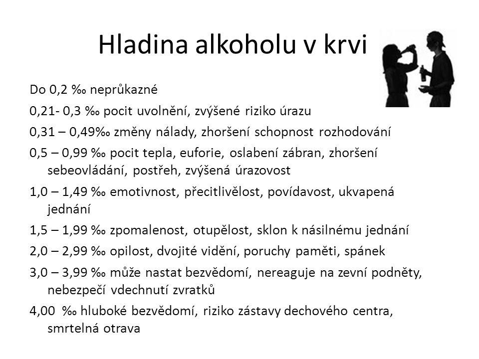 Hladina alkoholu v krvi Do 0,2 ‰ neprůkazné 0,21- 0,3 ‰ pocit uvolnění, zvýšené riziko úrazu 0,31 – 0,49‰ změny nálady, zhoršení schopnost rozhodování 0,5 – 0,99 ‰ pocit tepla, euforie, oslabení zábran, zhoršení sebeovládání, postřeh, zvýšená úrazovost 1,0 – 1,49 ‰ emotivnost, přecitlivělost, povídavost, ukvapená jednání 1,5 – 1,99 ‰ zpomalenost, otupělost, sklon k násilnému jednání 2,0 – 2,99 ‰ opilost, dvojité vidění, poruchy paměti, spánek 3,0 – 3,99 ‰ může nastat bezvědomí, nereaguje na zevní podněty, nebezpečí vdechnutí zvratků 4,00 ‰ hluboké bezvědomí, riziko zástavy dechového centra, smrtelná otrava