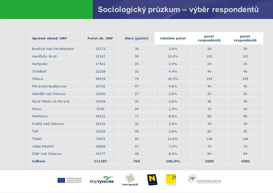 Sociologický průzkum – výběr respondentů Správní obvod ORPPočet ob.