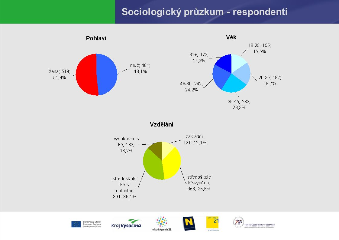 Sociologický průzkum - respondenti