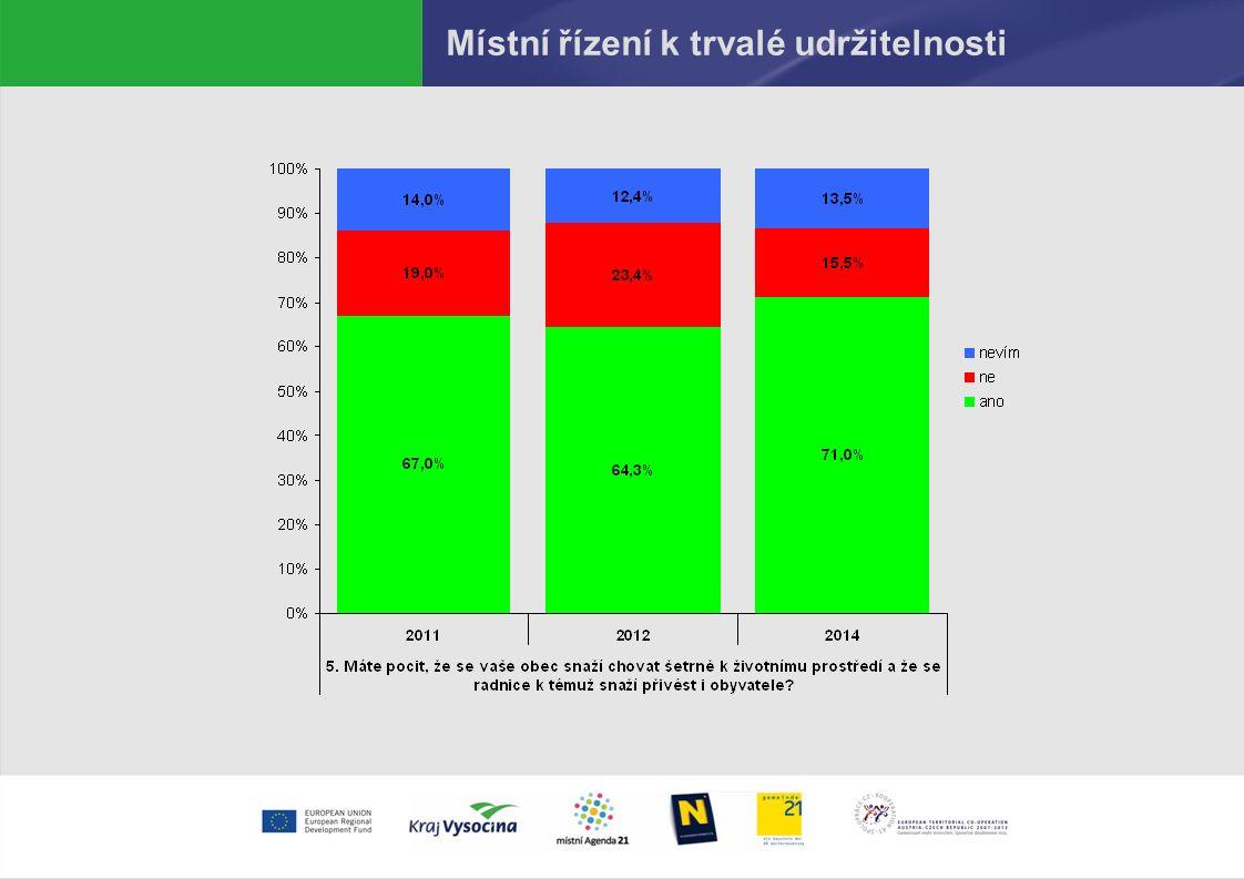 Místní řízení k trvalé udržitelnosti